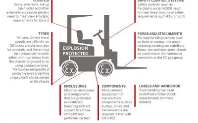 EXPLOSION PROTECTED TRUCKS HAVE NOW CHANGED – WHAT'S NEW?