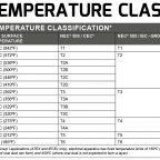 Pyroban has released a quick reference wallchart on explosion protection (ATEX) which details temperature classification, also referred to as T Class.